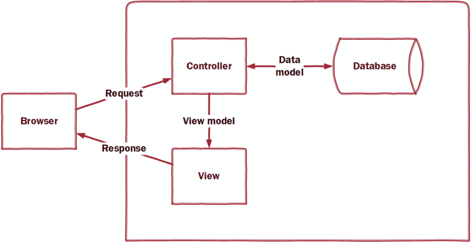 MVC Architecture Diagram